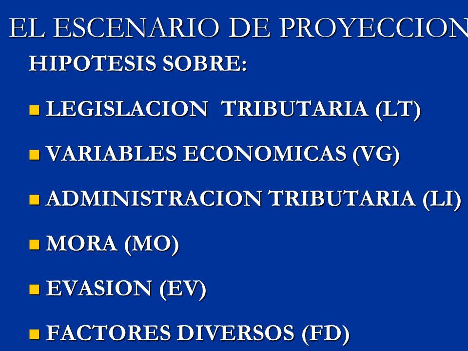 EL ESCENARIO DE PROYECCION HIPOTESIS SOBRE: LEGISLACION TRIBUTARIA (LT) LEGISLACION TRIBUTARIA (LT) VARIABLES ECONOMICAS (VG) VARIABLES ECONOMICAS (VG