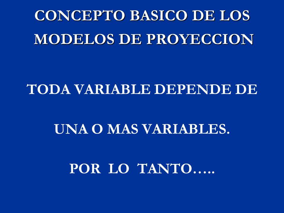 CONCEPTO BASICO DE LOS MODELOS DE PROYECCION TODA VARIABLE DEPENDE DE UNA O MAS VARIABLES. POR LO TANTO…..
