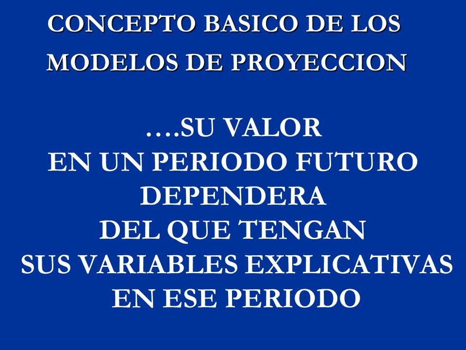 OBJETIVO DE UNA PROYECCION OBTENER EL VALOR FUTURO DE UNA VARIABLE EN EL CASO QUE SUS VARIABLES EXPLICATIVAS REGISTREN EN EL PERIODO PROYECTADO LOS VALORES USADOS COMO HIPOTESIS OBTENER EL VALOR FUTURO DE UNA VARIABLE EN EL CASO QUE SUS VARIABLES EXPLICATIVAS REGISTREN EN EL PERIODO PROYECTADO LOS VALORES USADOS COMO HIPOTESIS