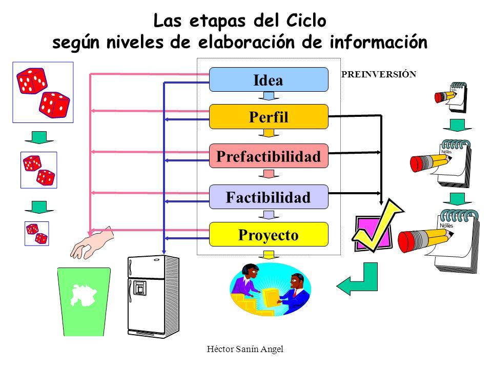 EL CICLO DE VIDA DEL PROYECTO FORMULACIÓN OPERACION EJECUCIÓN EVALUACION DE RESULTADOS (EX-POST) PROBLEMA IDENTIFICACION DESARROLLO DE ALTERNATIVAS AL