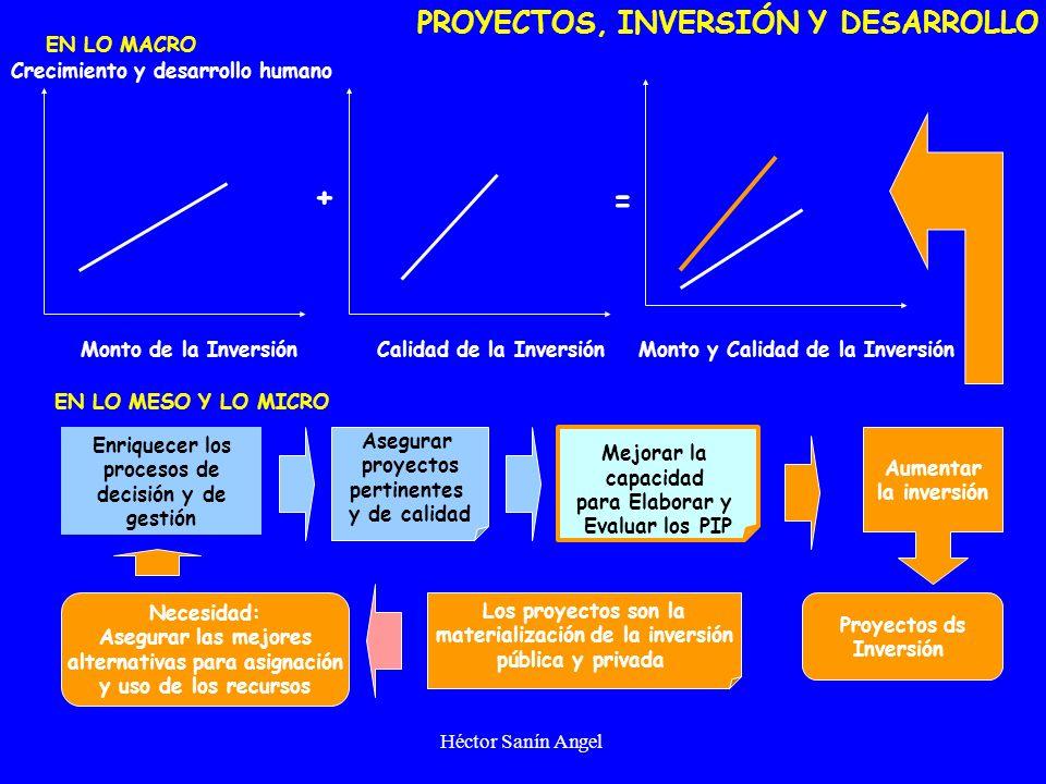 Héctor Sanín Angel Curso internacional Preparación y Evaluación de Proyectos de Inversión Pública IDENTIFICACIÓN Y FORMULACIÓN DE PROYECTOS DE INVERSIÓN PÚBLICA hsanin@gerencial,org