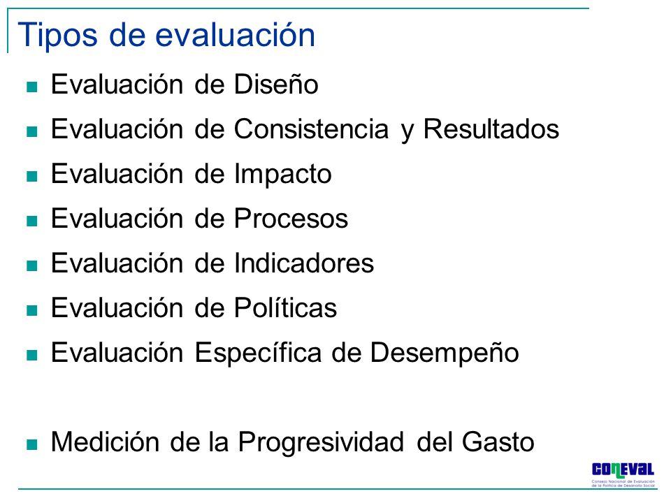 Tipos de evaluación Evaluación de Diseño Evaluación de Consistencia y Resultados Evaluación de Impacto Evaluación de Procesos Evaluación de Indicadores Evaluación de Políticas Evaluación Específica de Desempeño Medición de la Progresividad del Gasto