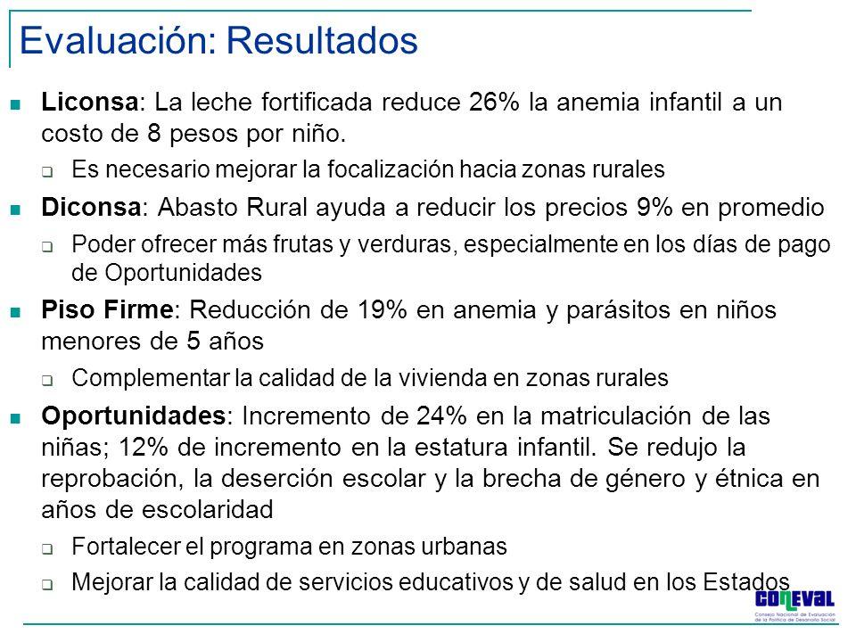 Evaluación: Resultados Liconsa: La leche fortificada reduce 26% la anemia infantil a un costo de 8 pesos por niño.