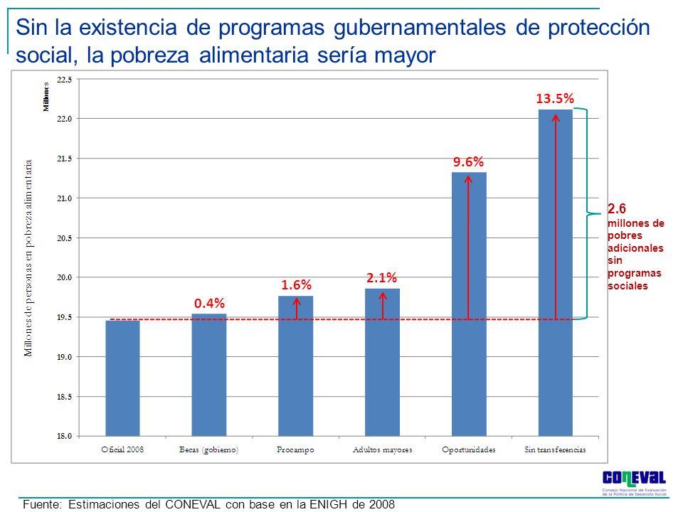 Fuente: Estimaciones del CONEVAL con base en la ENIGH de 2008 Sin la existencia de programas gubernamentales de protección social, la pobreza alimentaria sería mayor 0.4% 9.6% 1.6% 2.1% 13.5% 2.6 millones de pobres adicionales sin programas sociales