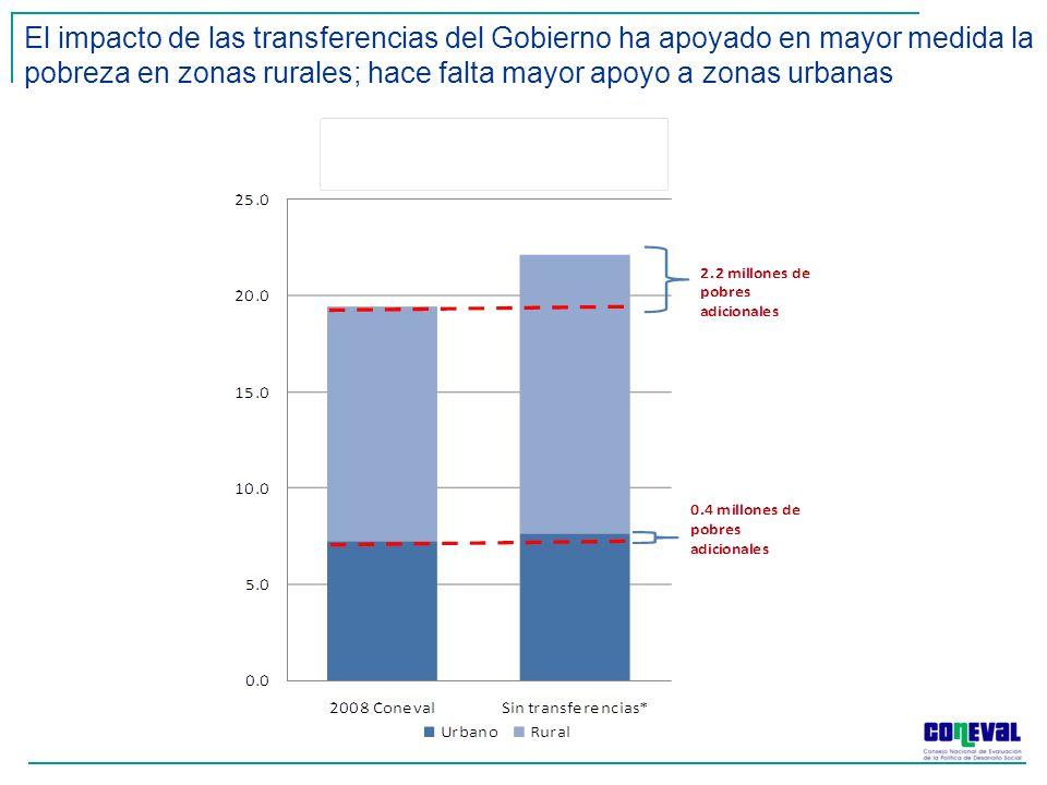 El impacto de las transferencias del Gobierno ha apoyado en mayor medida la pobreza en zonas rurales; hace falta mayor apoyo a zonas urbanas