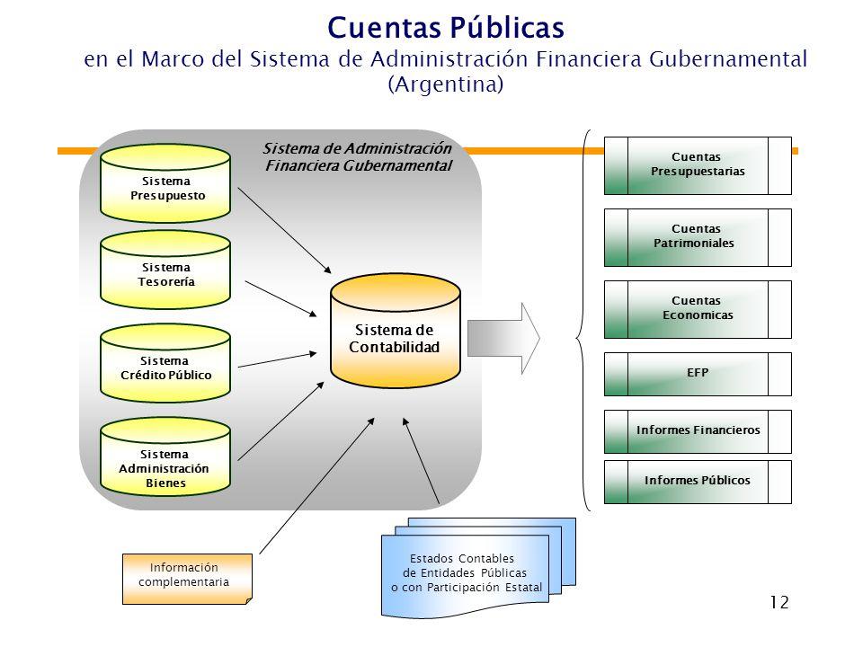 12 Sistema Administración Bienes Cuentas Presupuestarias Estados Contables de Entidades Públicas o con Participación Estatal Sistema Presupuesto Siste