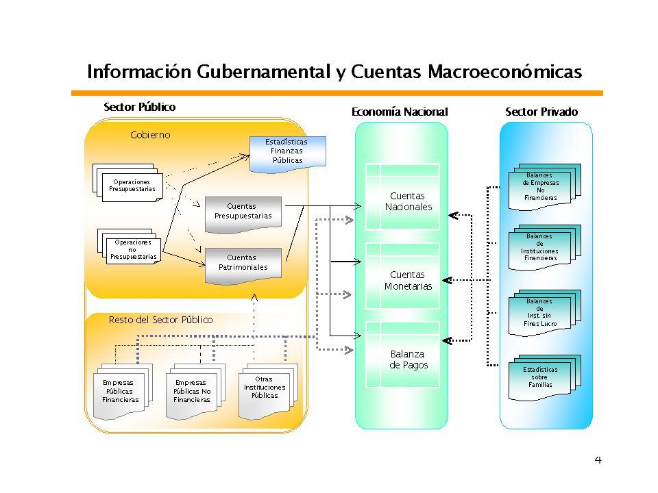 5 Politica Macroeconómica Sistemas de Información Gubernamental Areas de Información Interna y Tipos de Datos Presupuesto y Caja RRHH Auditoria Obras Públicas Ingresos Públicos Crédito y Deuda Contabilidad Política Fiscal Compras Inventarios