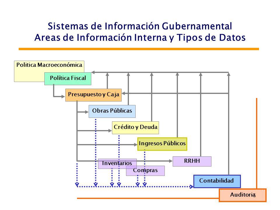 6 Sistemas de Información Gubernamental Principios Interrelación de sistemas Centralización normativa / descentralización operativa Características Objetivos claros Fundado en funciones Racional / Simplificado Equilibrado y adecuado a necesidades (calidad / cantidad) Confiable / Consistente (entrada / controles) Util / Utilizado (compromiso autoridades)