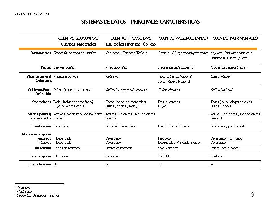 10 Comentarios Finales Transparencia (informes y procesos) Sistemas de Información Información –Confiable –Consistente –Oportuna –Relevante –Útil Puntos críticos