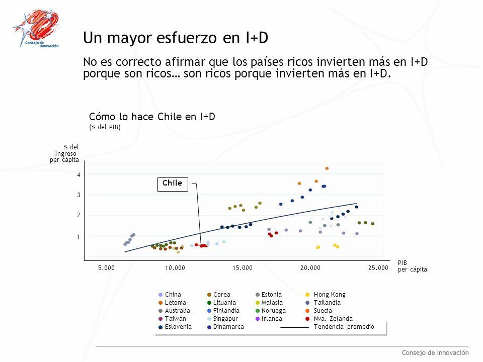 Un mayor esfuerzo en I+D No es correcto afirmar que los países ricos invierten más en I+D porque son ricos… son ricos porque invierten más en I+D.