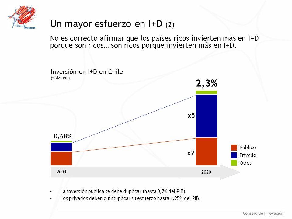 Un mayor esfuerzo en I+D (2) No es correcto afirmar que los países ricos invierten más en I+D porque son ricos… son ricos porque invierten más en I+D.