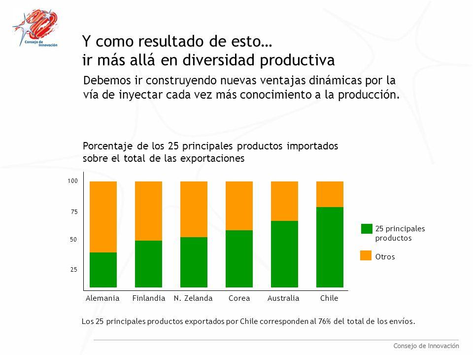 Y como resultado de esto… ir más allá en diversidad productiva Debemos ir construyendo nuevas ventajas dinámicas por la vía de inyectar cada vez más conocimiento a la producción.