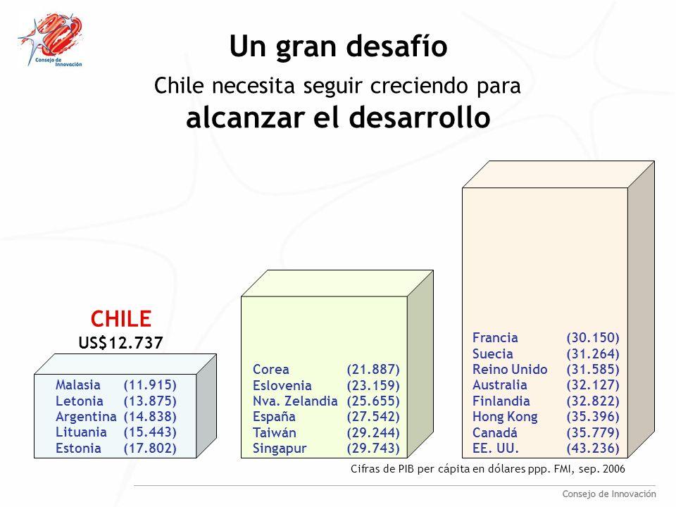 Lo hemos hecho bien… Entre 1988 y 2004, Chile prácticamente duplicó su ingreso per cápita Consolidación de reformas estructurales Economía abierta con buen desempeño del mercado y las instituciones pero no es suficiente Alcanzar el desarrollo requiere de un esfuerzo de crecimiento más prolongado en el tiempo Volver a duplicar nuestro ingreso per cápita en los próximos 15 años es una meta alcanzable…
