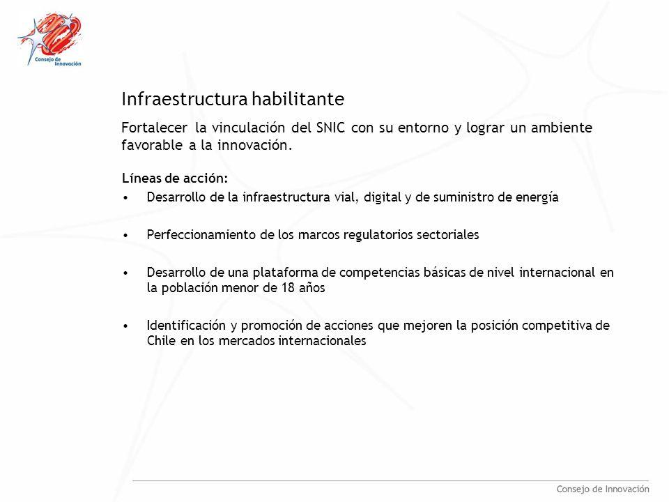 Infraestructura habilitante Líneas de acción: Desarrollo de la infraestructura vial, digital y de suministro de energía Perfeccionamiento de los marcos regulatorios sectoriales Desarrollo de una plataforma de competencias básicas de nivel internacional en la población menor de 18 años Identificación y promoción de acciones que mejoren la posición competitiva de Chile en los mercados internacionales Fortalecer la vinculación del SNIC con su entorno y lograr un ambiente favorable a la innovación.