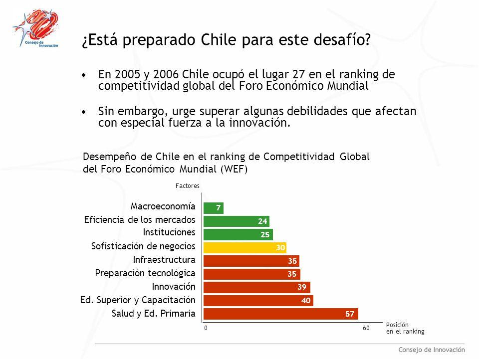 ¿Está preparado Chile para este desafío? En 2005 y 2006 Chile ocupó el lugar 27 en el ranking de competitividad global del Foro Económico Mundial Sin