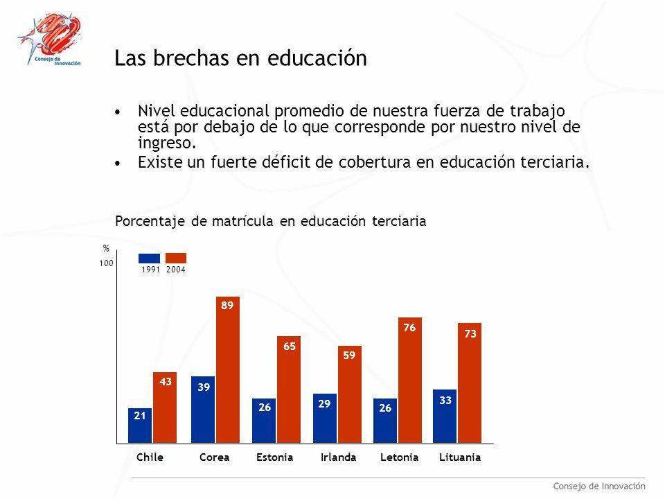 Las brechas en educación Nivel educacional promedio de nuestra fuerza de trabajo está por debajo de lo que corresponde por nuestro nivel de ingreso.
