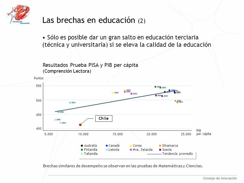Sólo es posible dar un gran salto en educación terciaria (técnica y universitaria) si se eleva la calidad de la educación Las brechas en educación (2) Brechas similares de desempeño se observan en las pruebas de Matemáticas y Ciencias.