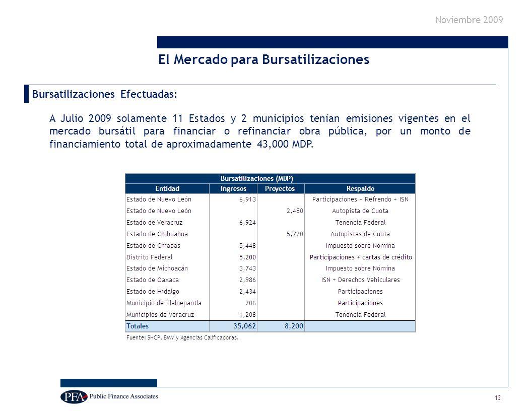 Noviembre 2009 Bursatilizaciones Efectuadas: A Julio 2009 solamente 11 Estados y 2 municipios tenían emisiones vigentes en el mercado bursátil para financiar o refinanciar obra pública, por un monto de financiamiento total de aproximadamente 43,000 MDP.