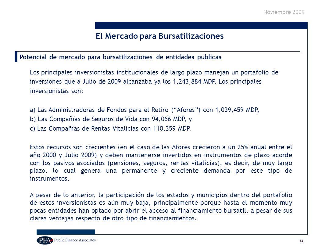 Noviembre 2009 Potencial de mercado para bursatilizaciones de entidades públicas Los principales inversionistas institucionales de largo plazo manejan un portafolio de inversiones que a Julio de 2009 alcanzaba ya los 1,243,884 MDP.