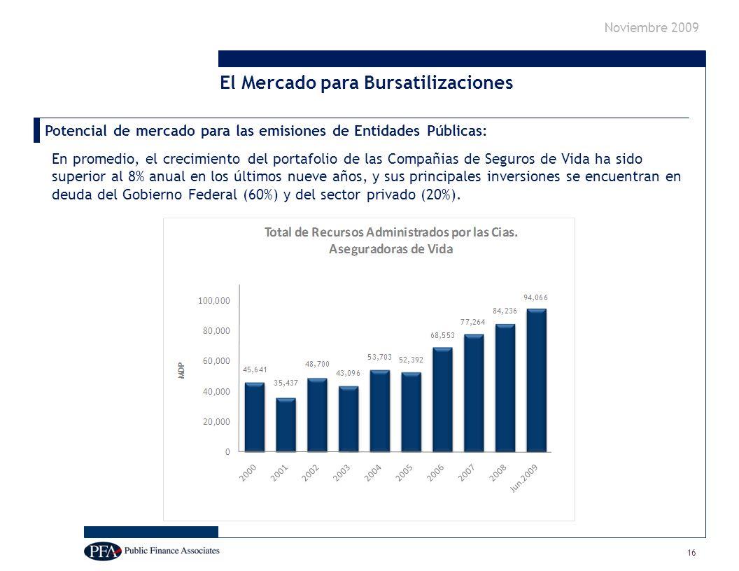 Noviembre 2009 Potencial de mercado para las emisiones de Entidades Públicas: En promedio, el crecimiento del portafolio de las Compañias de Seguros de Vida ha sido superior al 8% anual en los últimos nueve años, y sus principales inversiones se encuentran en deuda del Gobierno Federal (60%) y del sector privado (20%).