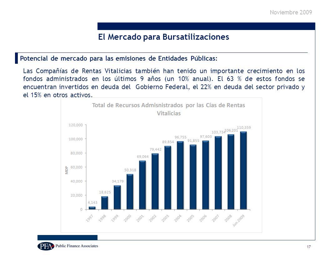 Noviembre 2009 Potencial de mercado para las emisiones de Entidades Públicas: Las Compañías de Rentas Vitalicias también han tenido un importante crecimiento en los fondos administrados en los últimos 9 años (un 10% anual).