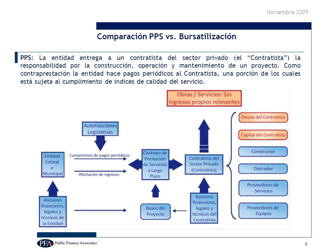 Noviembre 2009 8 PPS: La entidad entrega a un contratista del sector privado (el Contratista) la responsabilidad por la construcción, operación y mantenimiento de un proyecto.
