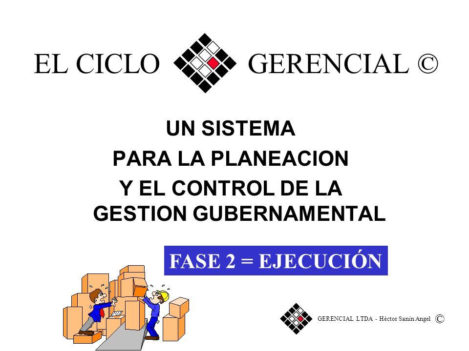EL CICLO GERENCIAL : 3 FASES 3 RESULTADOS FASE 2 FORMULACION GERENCIA PLAN PRESENTE EJECUCION 2 1 PROYECTOS Y PROCESOS REALIZADOS GERENCIAL LTDA - Héctor Sanín Angel
