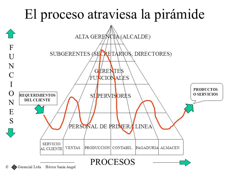 El proceso atraviesa la pirámide FUNCIONESFUNCIONES PROCESOS ALTA GERENCIA (ALCALDE) SUBGERENTES (SECRETARIOS, DIRECTORES) GERENTES FUNCIONALES SUPERV