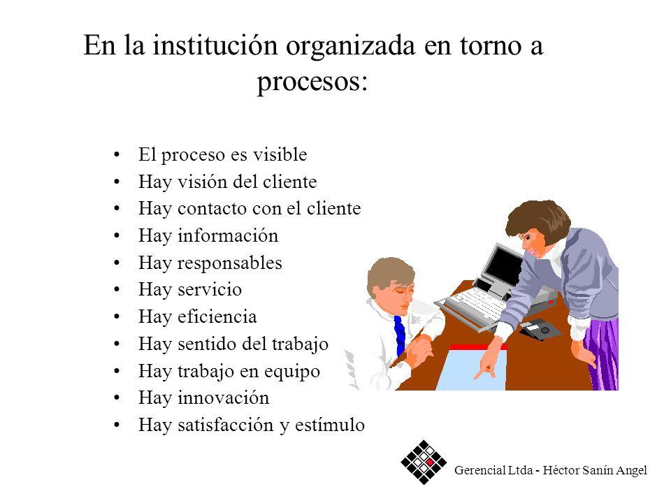 En la institución organizada en torno a procesos: El proceso es visible Hay visión del cliente Hay contacto con el cliente Hay información Hay respons