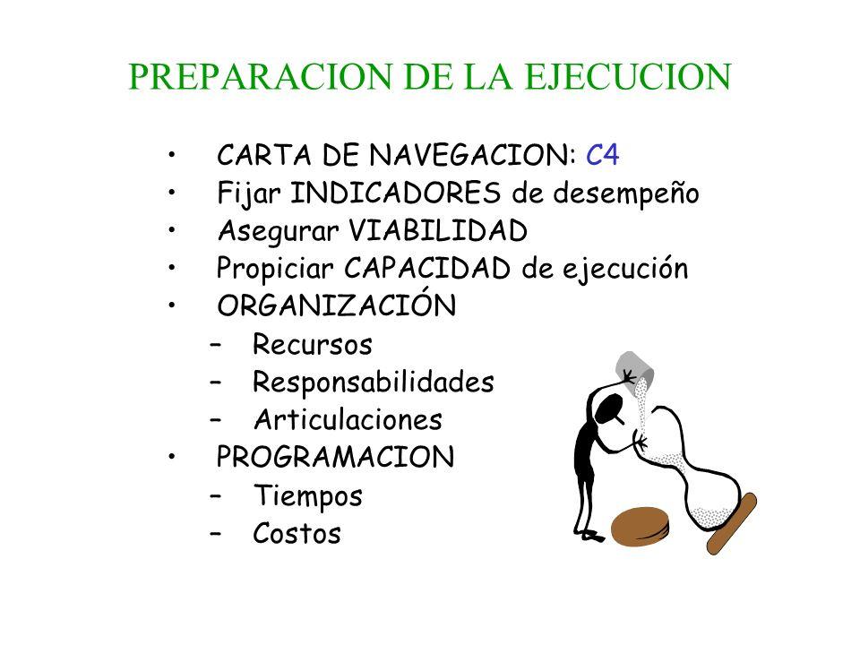 PREPARACION DE LA EJECUCION CARTA DE NAVEGACION: C4 Fijar INDICADORES de desempeño Asegurar VIABILIDAD Propiciar CAPACIDAD de ejecución ORGANIZACIÓN –