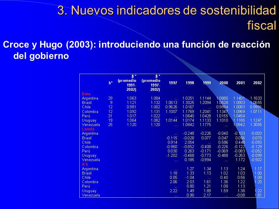 3. Nuevos indicadores de sostenibilidad fiscal Croce y Hugo (2003): introduciendo una función de reacción del gobierno