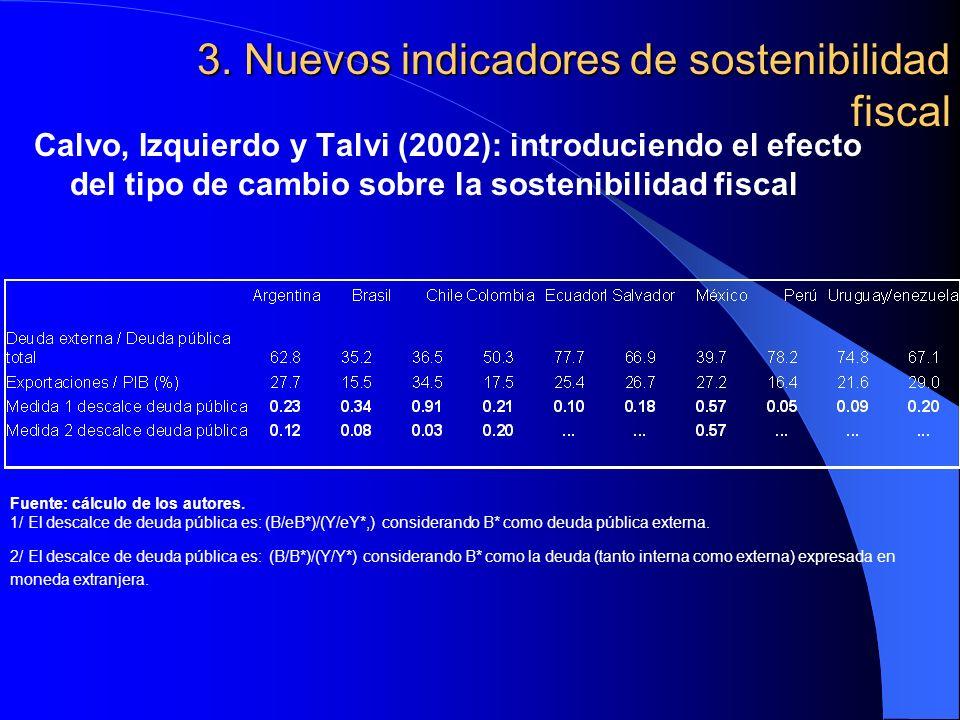 3. Nuevos indicadores de sostenibilidad fiscal Calvo, Izquierdo y Talvi (2002): introduciendo el efecto del tipo de cambio sobre la sostenibilidad fis