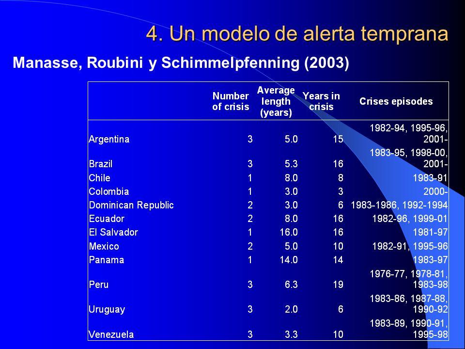 4. Un modelo de alerta temprana Manasse, Roubini y Schimmelpfenning (2003)