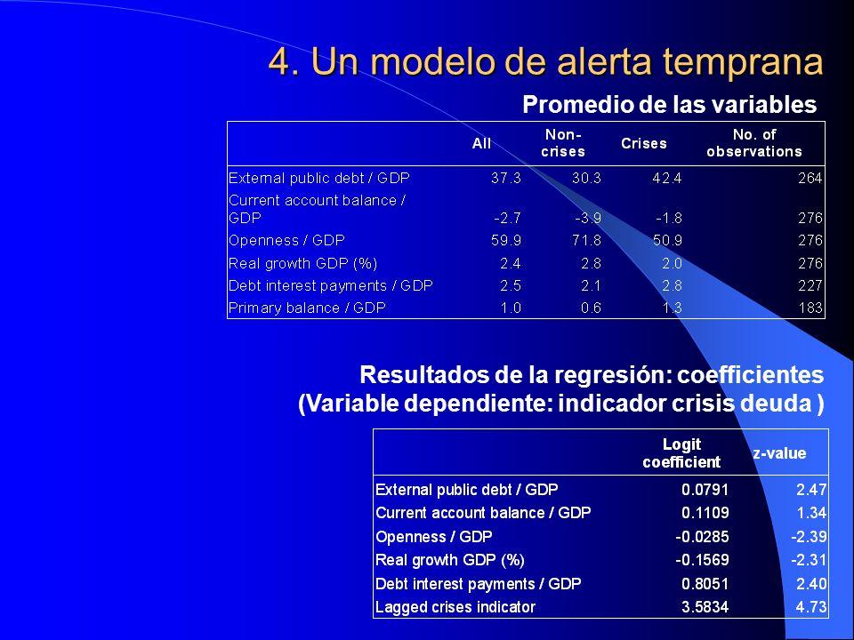 4. Un modelo de alerta temprana Promedio de las variables Resultados de la regresión: coefficientes (Variable dependiente: indicador crisis deuda )