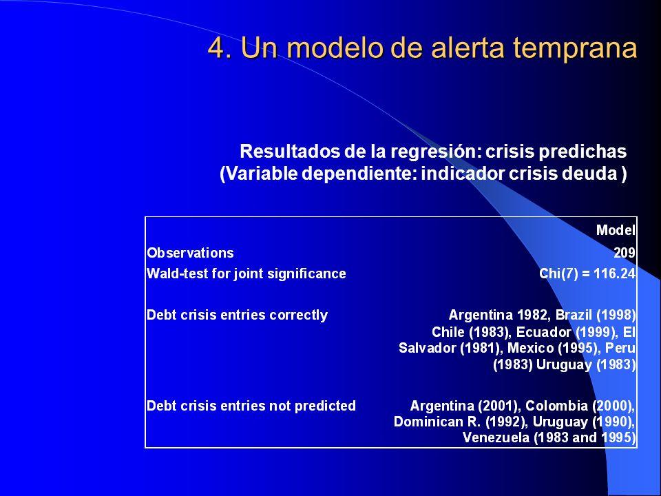 4. Un modelo de alerta temprana Resultados de la regresión: crisis predichas (Variable dependiente: indicador crisis deuda )