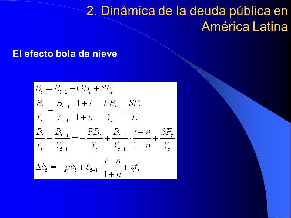2. Dinámica de la deuda pública en América Latina El efecto bola de nieve