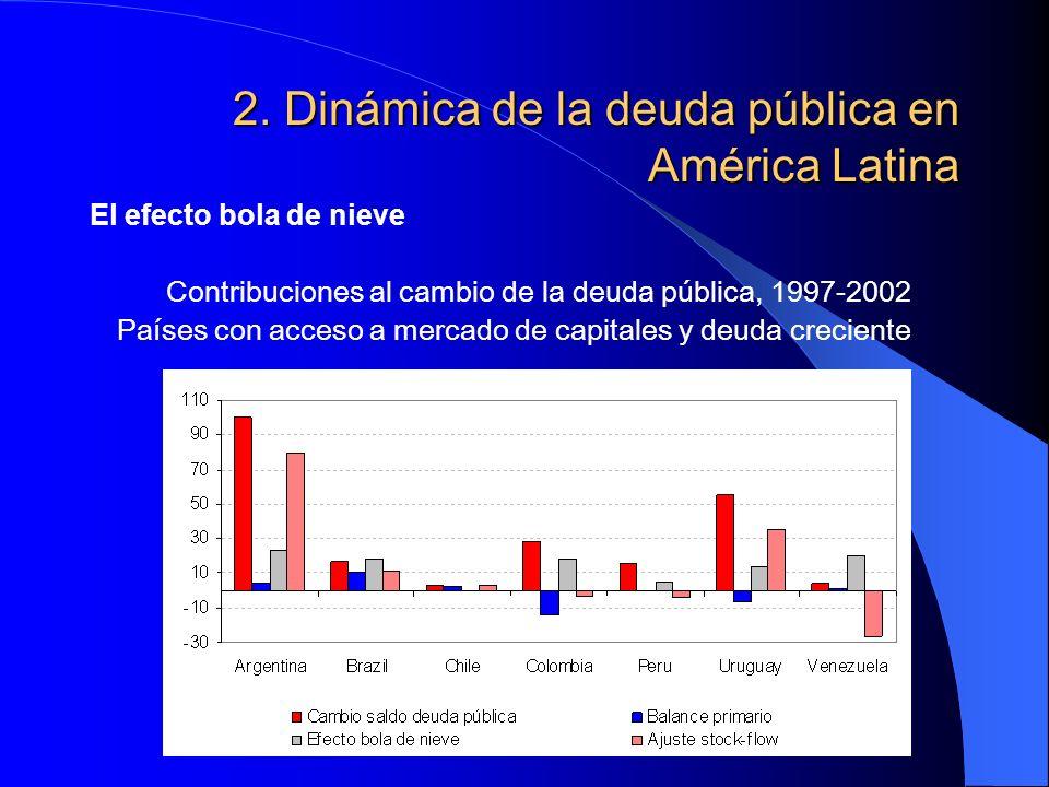 2. Dinámica de la deuda pública en América Latina El efecto bola de nieve Contribuciones al cambio de la deuda pública, 1997-2002 Países con acceso a