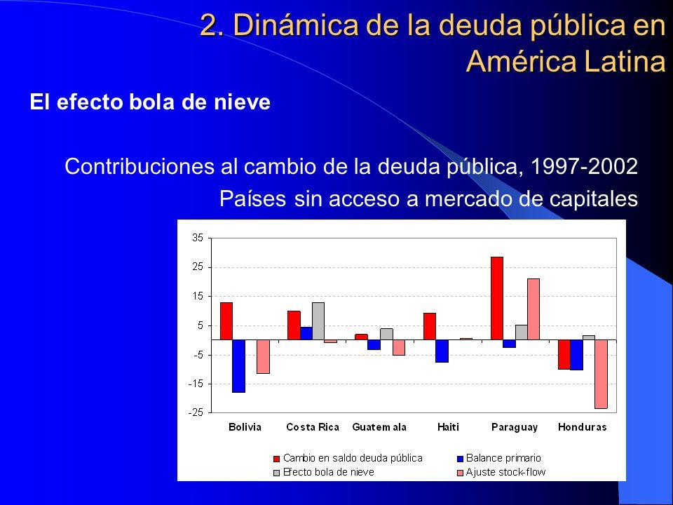2. Dinámica de la deuda pública en América Latina El efecto bola de nieve Contribuciones al cambio de la deuda pública, 1997-2002 Países sin acceso a