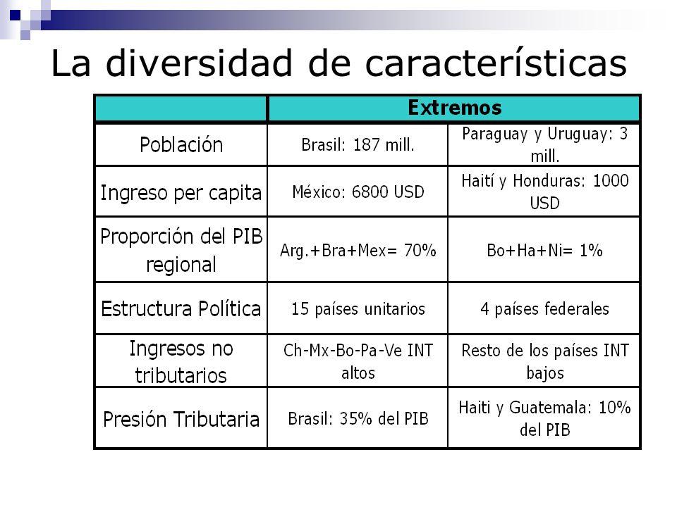 La diversidad de características