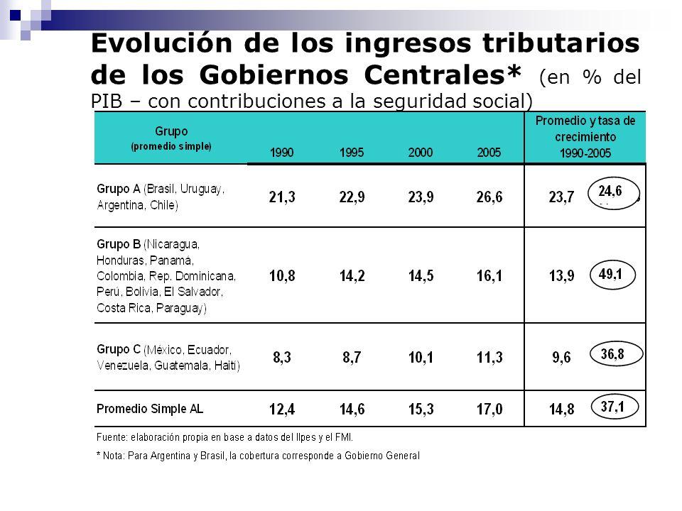 Evolución de los ingresos tributarios de los Gobiernos Centrales* (en % del PIB – con contribuciones a la seguridad social)