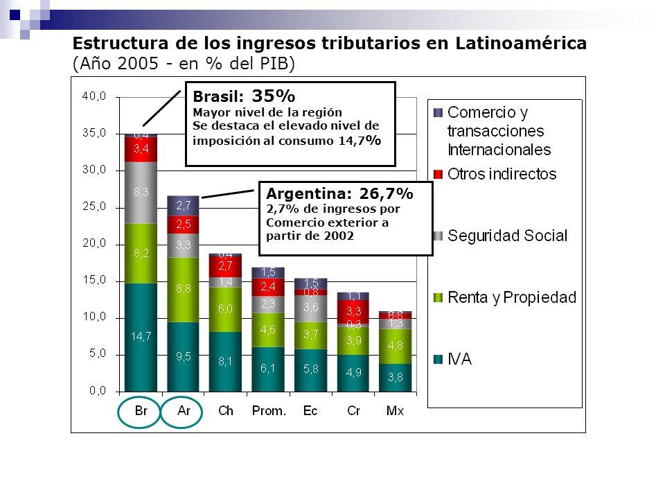 Estructura de los ingresos tributarios en Latinoamérica (Año 2005 - en % del PIB) Brasil: 35% Mayor nivel de la región Se destaca el elevado nivel de imposición al consumo 14,7 % Argentina: 26,7% 2,7% de ingresos por Comercio exterior a partir de 2002