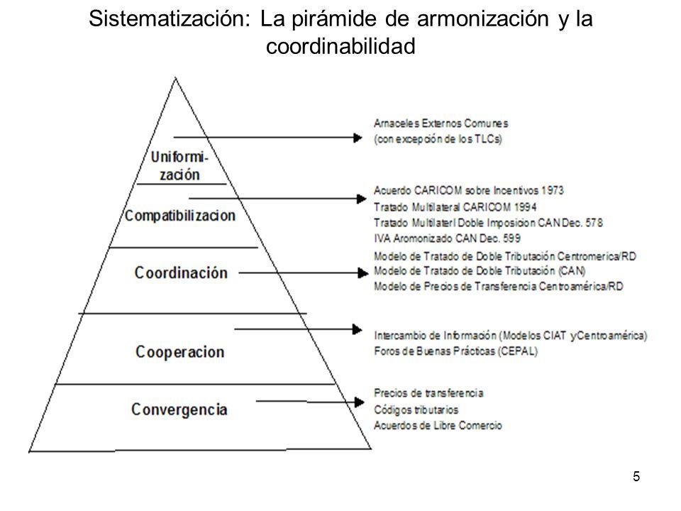 6 Ejemplos Arancel Externo Común IVA andino Modelo de CDT Centroamericano Comprobaciones simultáneas Precios de transferencia/Impuesto a la Renta