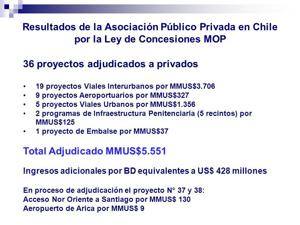 Resultados de la Asociación Público Privada en Chile por la Ley de Concesiones MOP 36 proyectos adjudicados a privados 19 proyectos Viales Interurbano