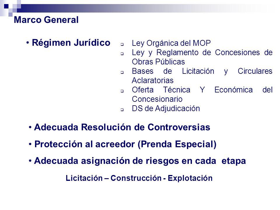 Marco General Régimen Jurídico Ley Orgánica del MOP Ley y Reglamento de Concesiones de Obras Públicas Bases de Licitación y Circulares Aclaratorias Of