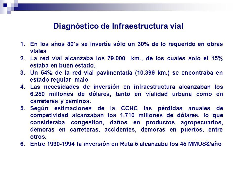 Diagnóstico de Infraestructura vial 1.En los años 80`s se invertía sólo un 30% de lo requerido en obras viales 2.La red víal alcanzaba los 79.000 km.,