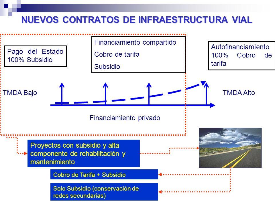 NUEVOS CONTRATOS DE INFRAESTRUCTURA VIAL Financiamiento privado Autofinanciamiento 100% Cobro de tarifa Pago del Estado 100% Subsidio TMDA AltoTMDA Ba
