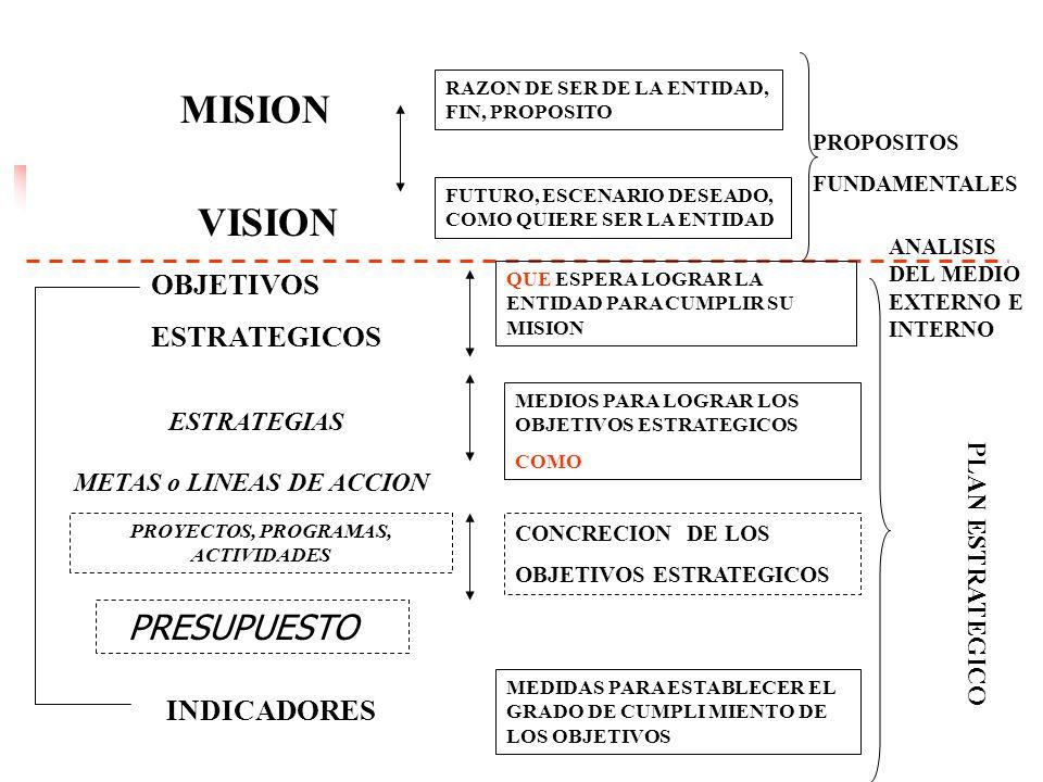 18 EL proceso de Planificación Estratégica