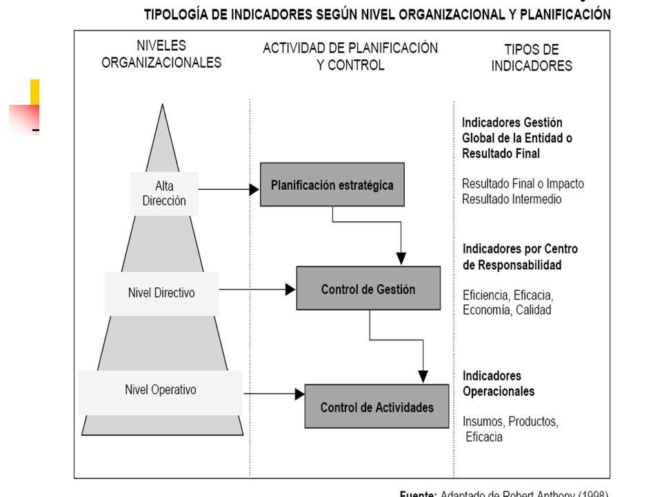 20 Los distintos niveles organizacionales determinan diferentes tipos de indicadores Planificación Estratégica Dirección Planificación Estratégica DIV