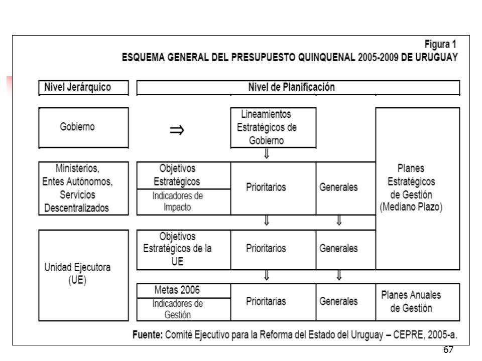 66 Vinculación PND- Programas Sectoriales - Programas Presupuestarios Visión estratégica de los Programas Algunas Preguntas: Qué problema resuelve El