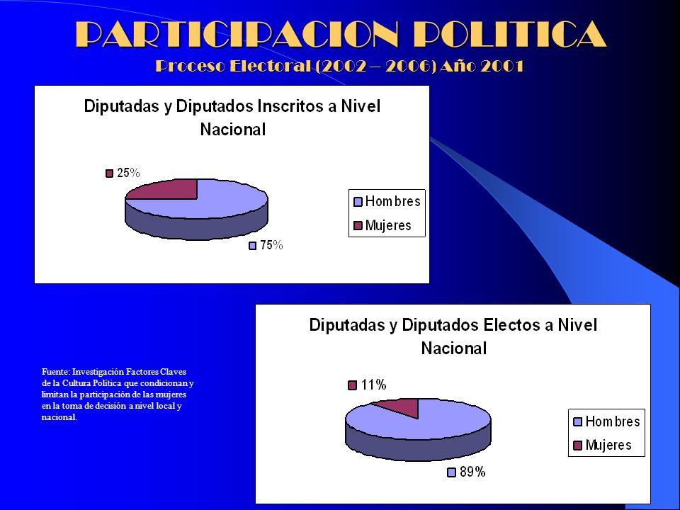 PARTICIPACION POLITICA Proceso Electoral (2002 – 2006) Año 2001 Fuente: Investigación Factores Claves de la Cultura Política que condicionan y limitan
